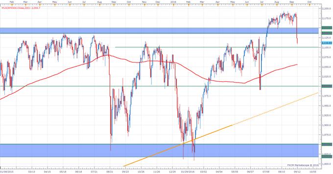 S&P 500 Technical Analysis: Back Inside Longer Term Range