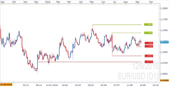 Hitzewarnung beschert Euro/ US-Dollar  Abkühlung
