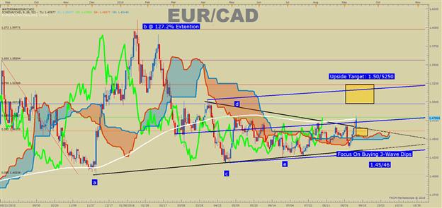 Bullish EUR/CAD: Breakout + Macro Forces Favor Upside