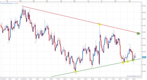 Für USD/NOK ist jetzt der US-Dollar entscheidend