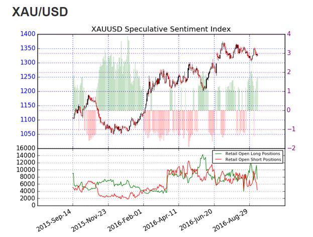 Goldpreis schafft es nicht, deutlichen Rebound zu starten
