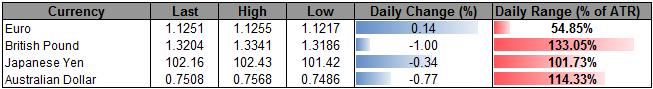 Persistent Net-Long USD/JPY Positioning Instills Bearish Outlook