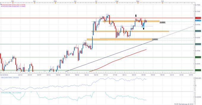 USD/CNH Technical Analysis: 6.7000 in Focus Again