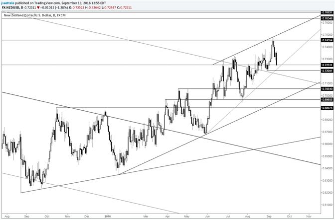 NZD/USD Nears Swing Pivot Low at .7204