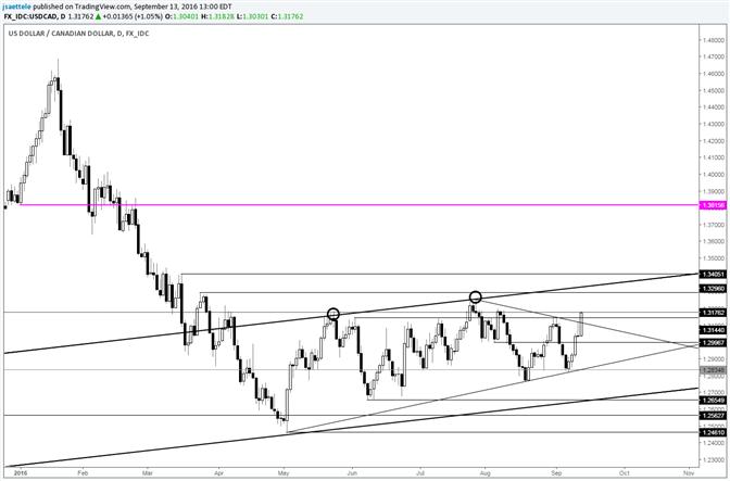 USD/CAD Breakout; Interim Resistance Near 1.3340