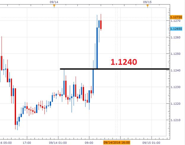 EUR/USD Breaks to New Weekly Highs