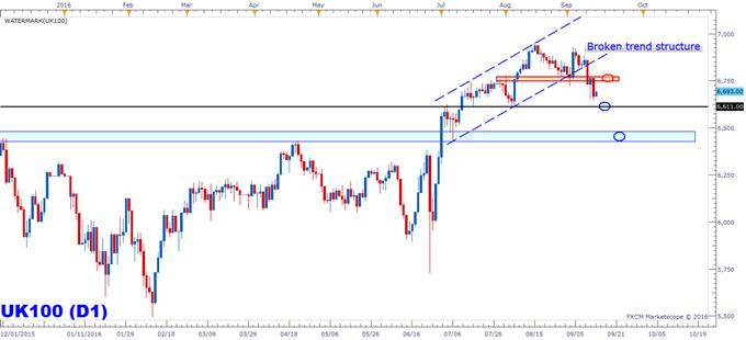 FTSE 100: Risk Skewed Downward Ahead of BoE
