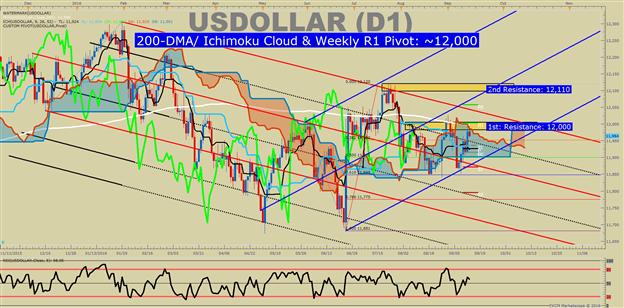 US-Dollar Technische Analyse: 3M LIBORs 7-Jahr Hoch verstehen