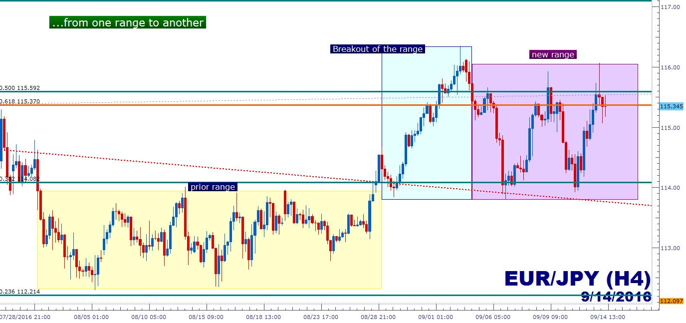 Grafik forex eur / jpy