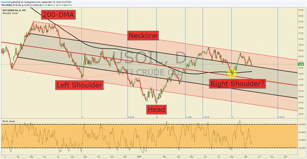 Crude Oil Price Forecast: September Low Halts Decline