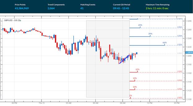 GBP/USD sinkt nach Zinsentscheid der BoE