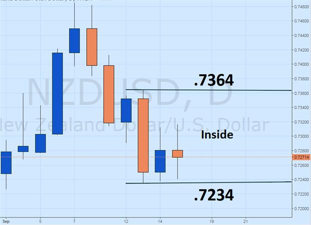 NZD/USD Inside Bar Breakout