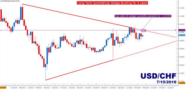 USD/CHF Technical Analysis: Bullish but Beware the Wedge