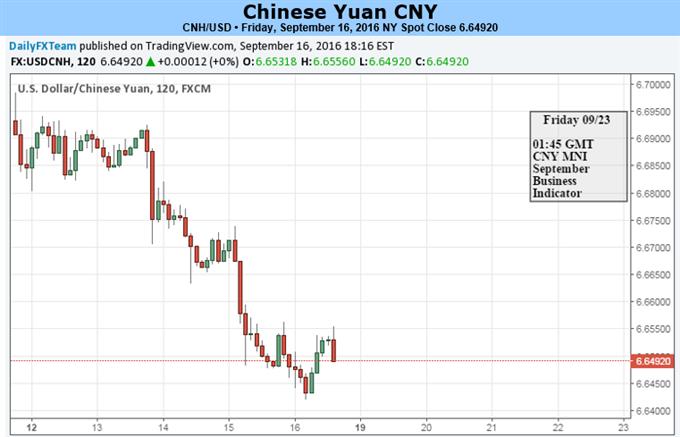 Yuanraten vor FOMC am Scheideweg
