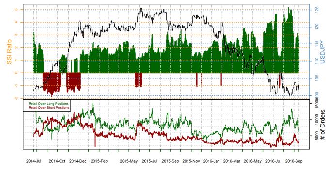 Swiss forex sentiment index