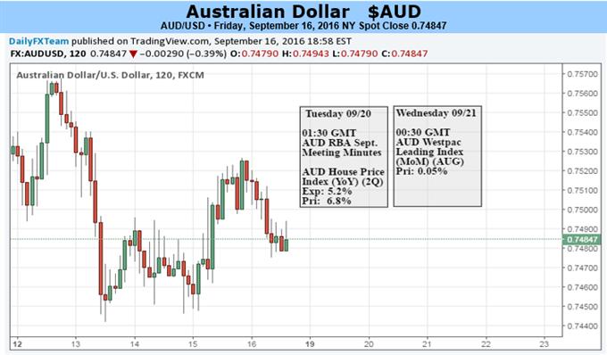Australischer Dollar könnte mit restriktiver Orientierung des FOMC weiter nachgeben