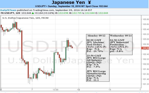 Hat es jemals kritischere 12 Stunden für das USD/JPY-Paar gegeben?