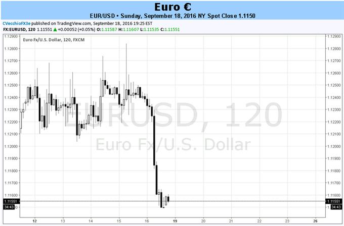 Euro Datenmangel zwingt Fokus auf EZB-Reden, FOMC Zinsentscheidung