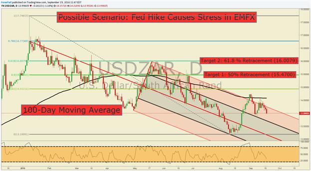 Bullish USD/ZAR Stop Buy on Possible Fed Hawkishness
