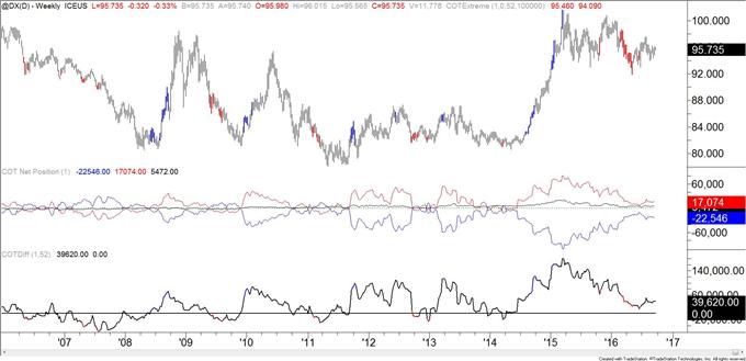 COT-Crude Speculators Pare Short Position