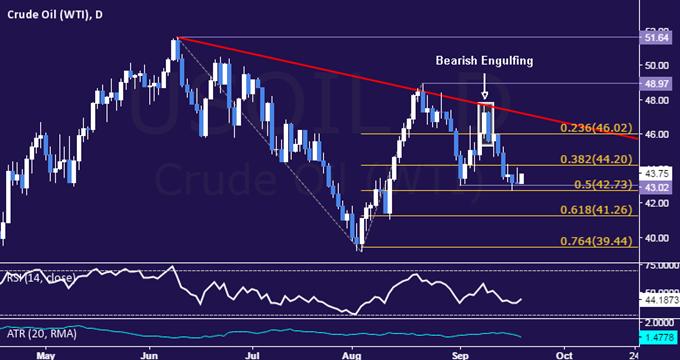 Gold-, Heizölpreise vor FOMC-Zinsentscheidung unverändert