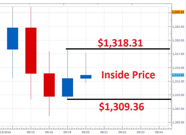 Gold Kursprognose: Märkte bereiten sich auf FOMC-Breakout vor