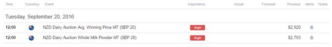 NZD/USD Trading Higher Ahead of Central Bank Bonanza