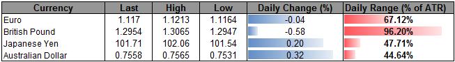 USD/JPY Risks Similar Reaction to July Bank of Japan (BoJ) Meeting