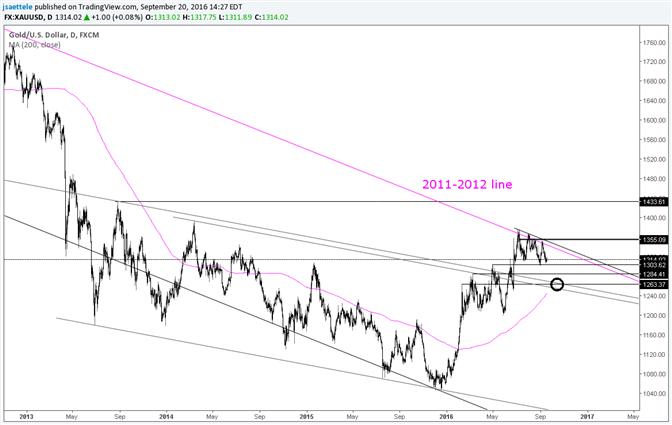 Goldpreis unter Druck bis 5-Jahres-Trendlinie durchbrochen wird