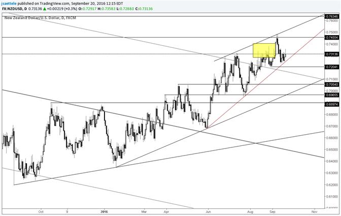 NZD/USD Long Wicks Indicate Overhead Resistance