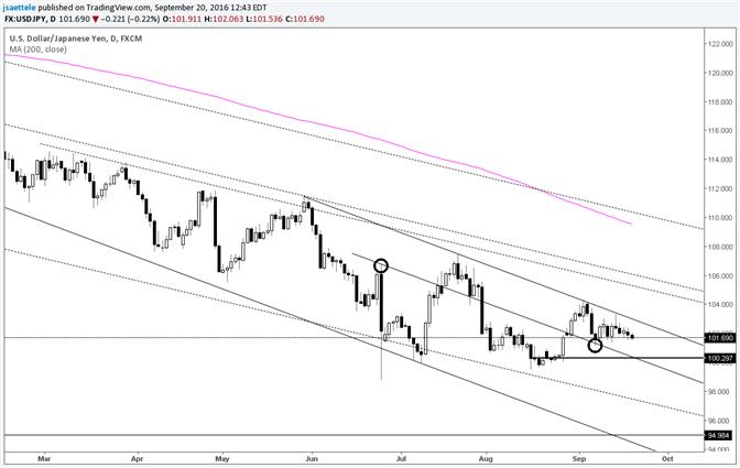 USD/JPY Just Under May-July Trendline Before BoJ