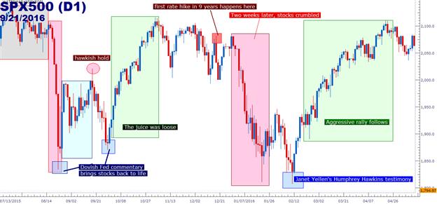 """Hier kommt die Fed: Steht ein weiteres """"restriktives Halten"""" an?"""