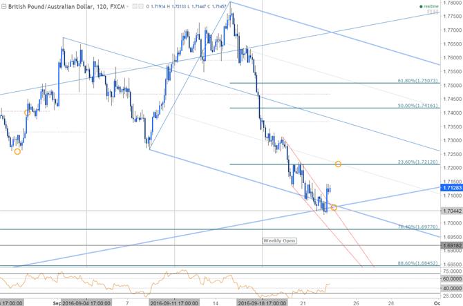 GBP/AUD 120min Chart