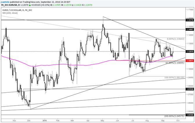 Euro Dollar stabilisert sich nach wichtiger Tageswende
