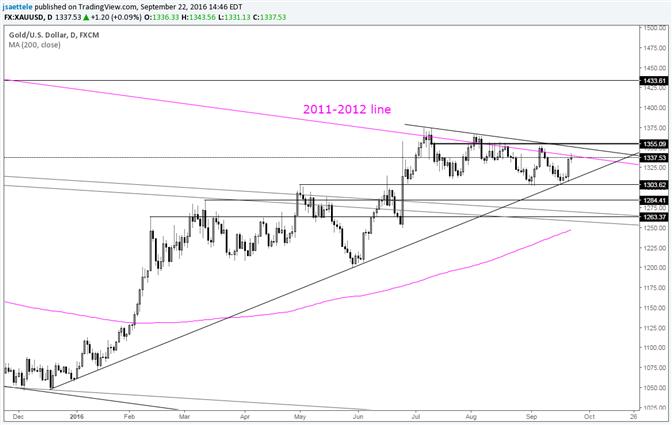 Goldpreis steht zum dritten Monat in Folge bei 5-Jahres-Trendlinie