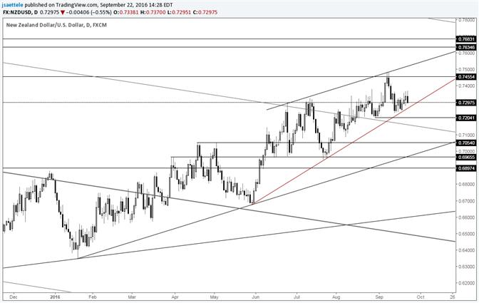 NZD/USD June-July Trendline Just Under the Market