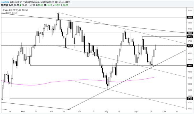 Heizölpreise: Hoch von 47,72 durchkreuzt bald Trendlinie