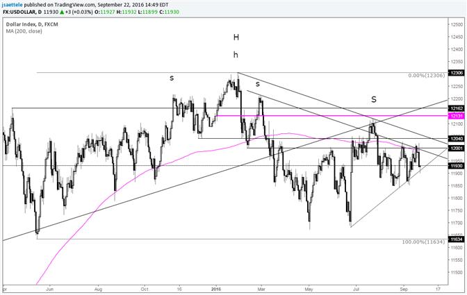 USDOLLAR – Short Term Support Line Test after FOMC
