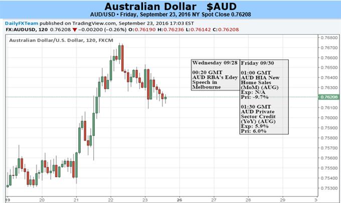 Aussie Dollar wird wegen Fed-Rhetorik und Spekulationen über Anstieg der Heizölkosten fallen