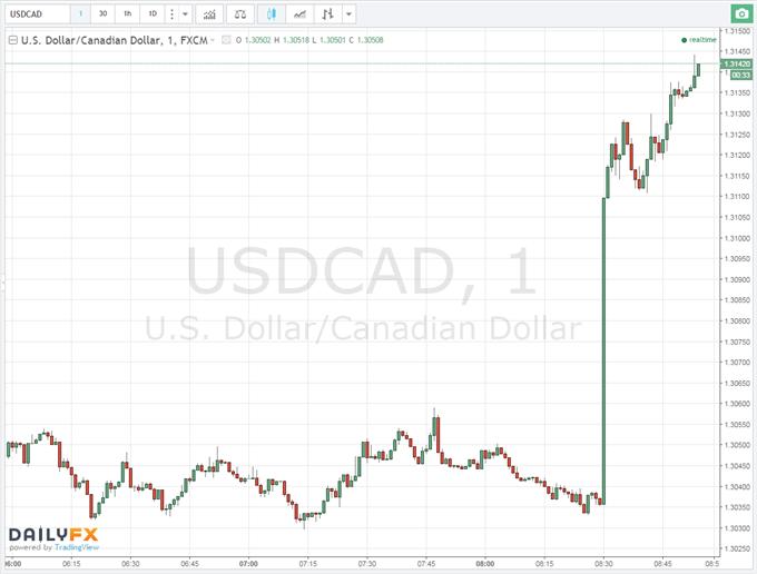 Canadian Dollar Snaps Winning Streak, Tanks after CPI, Retail Sales Miss