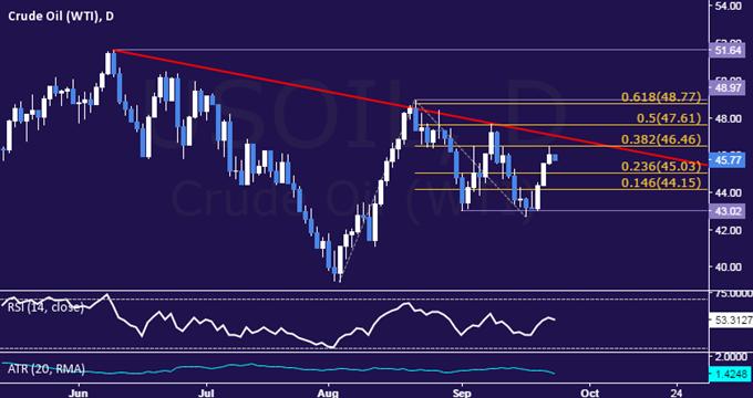 Goldpreise sinken nach FOMC-Rallye und könnten weiter fallen