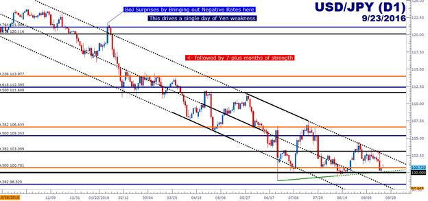BoJ wird steiler und Fed wird flacher: Eine Zusammenfassung der Zentralbank-Woche