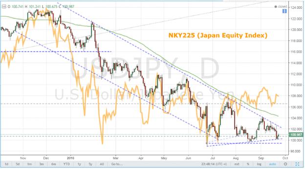 Range or Breakouts for S&P 500, USD/JPY, GBP/USD Next Week?