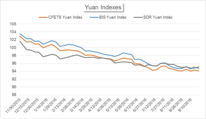China's Market News: Yuan Index Drops, Onshore Borrowing Cost Rises
