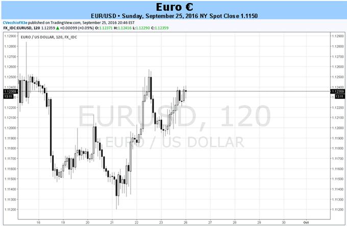 Euro sucht diese Woche bei EZB Policy Reden nach einer Richtung