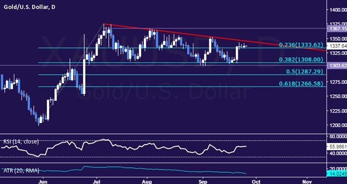 Goldpreise warten auf Fed-Hinweise, Heizöl beobachtet OPEC-Meeting