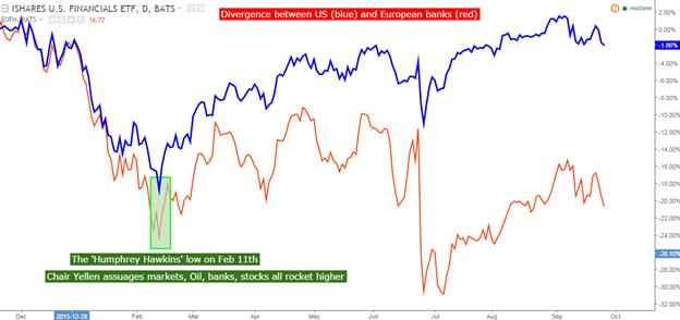 Zentralbanken laufen auf Hochtouren, und die DB beginnt zu wanken