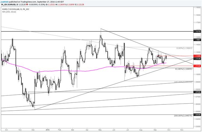 Euro Dollar: Trendlinie vom Mai - August bringt Bullen zurück