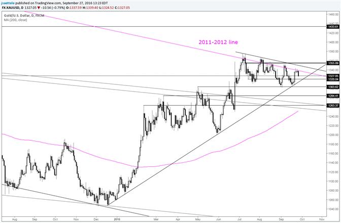 Goldpreis: Das Einzige, das zählt, ist die Trendlinie von 2011-2012