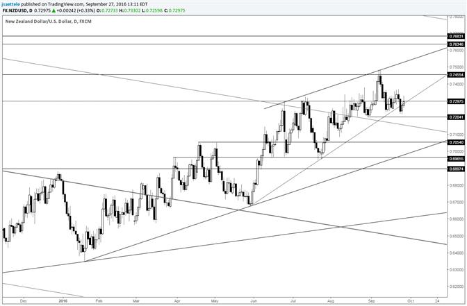 NZD/USD Trendline Break a Bear Trap?
